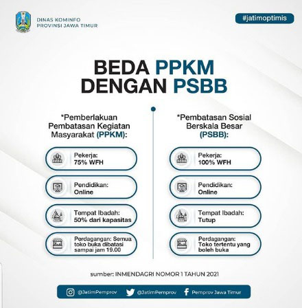 Perbedaan PSBB dan PPKM. (ist) - Bukan PSBB, Pemerintah Pilih PPKM