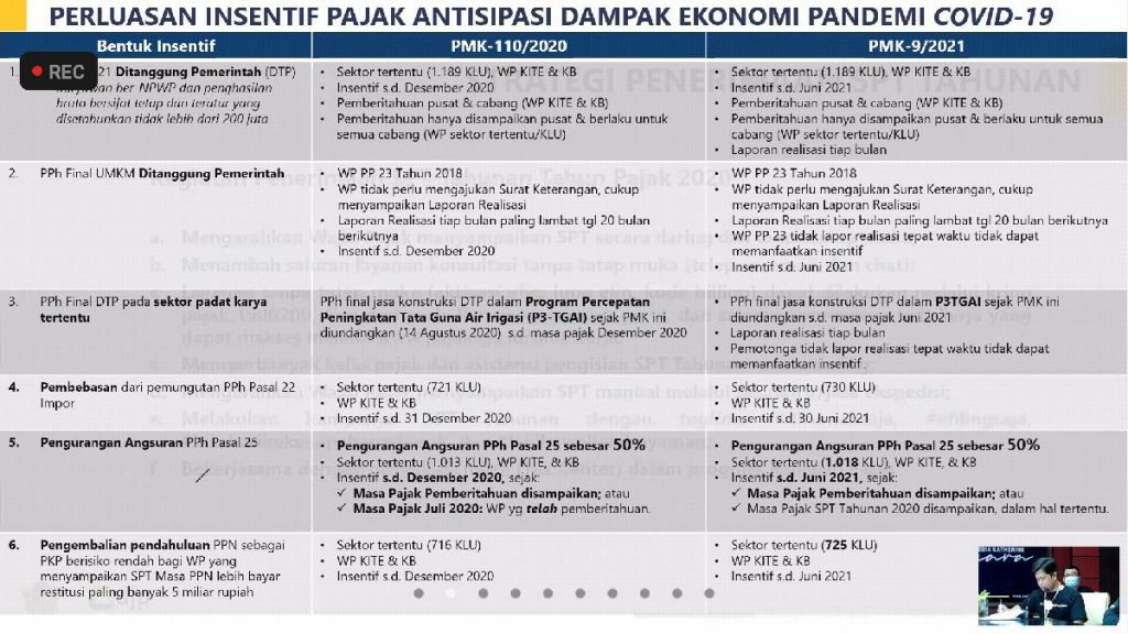 Perluasan insentif pajak antisipasi dampak ekonomi pandemi covid-19. (ist) - Dukung PEN, DJP Jatim III Perpanjang Fasilitas Pajak dan Insentif Pajak