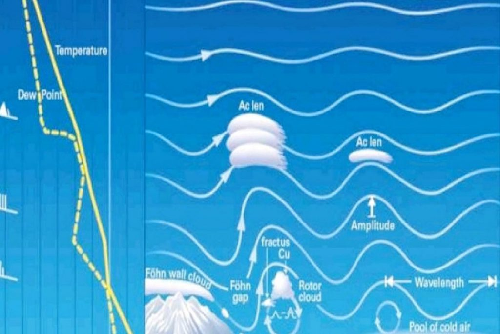 Skema perpindahan awan dari suhu yang berbeda. (ist) - Disela Dentuman, Muncul Awan Lentikularis di Malang