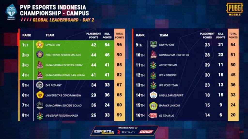 Perolehan nilai tim Polinema, dalam 4 besar. (ist) - Juara 2 e-Sport, Polinema Melaju ke Campus PVP Championship Asia Tenggara